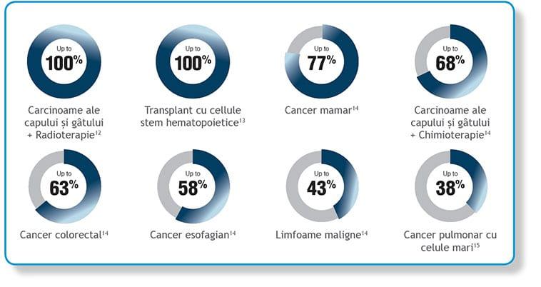 incidenta mucozitei orale la pacientii cu cancer